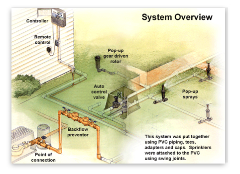 Home Irrigation Design Freeware. Irrigation Systems
